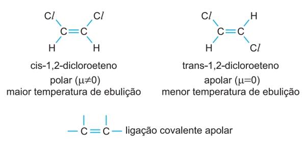 ligação covalente apolar