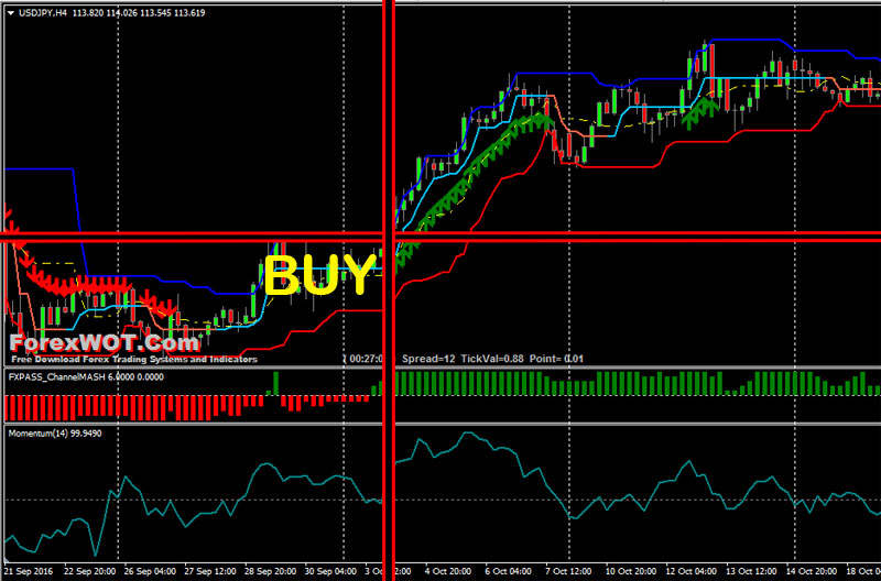 Donchian channel forex strategy