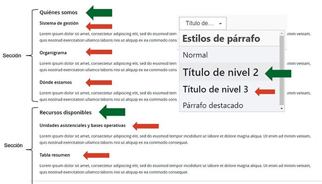 Página organizada mediante títulos de nivel 2 y 3, creados con la herramienta del editor, y correctamente jerarquizados: los títulos de nivel 3 están dentro de los títulos de nivel 2.