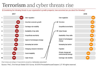 Source: PwC microsite. Terrorism and cyber threats are ranked higher in the list of top 10 threats to business growth in 2018.