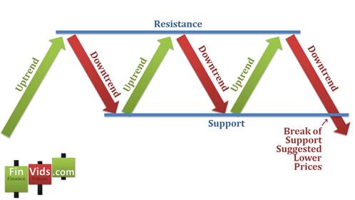 Kỹ thuật Trade Coin: Mô hình nến Three Buddha Top / Bottom - Ba đỉnh / Ba đáy (Bài 25)