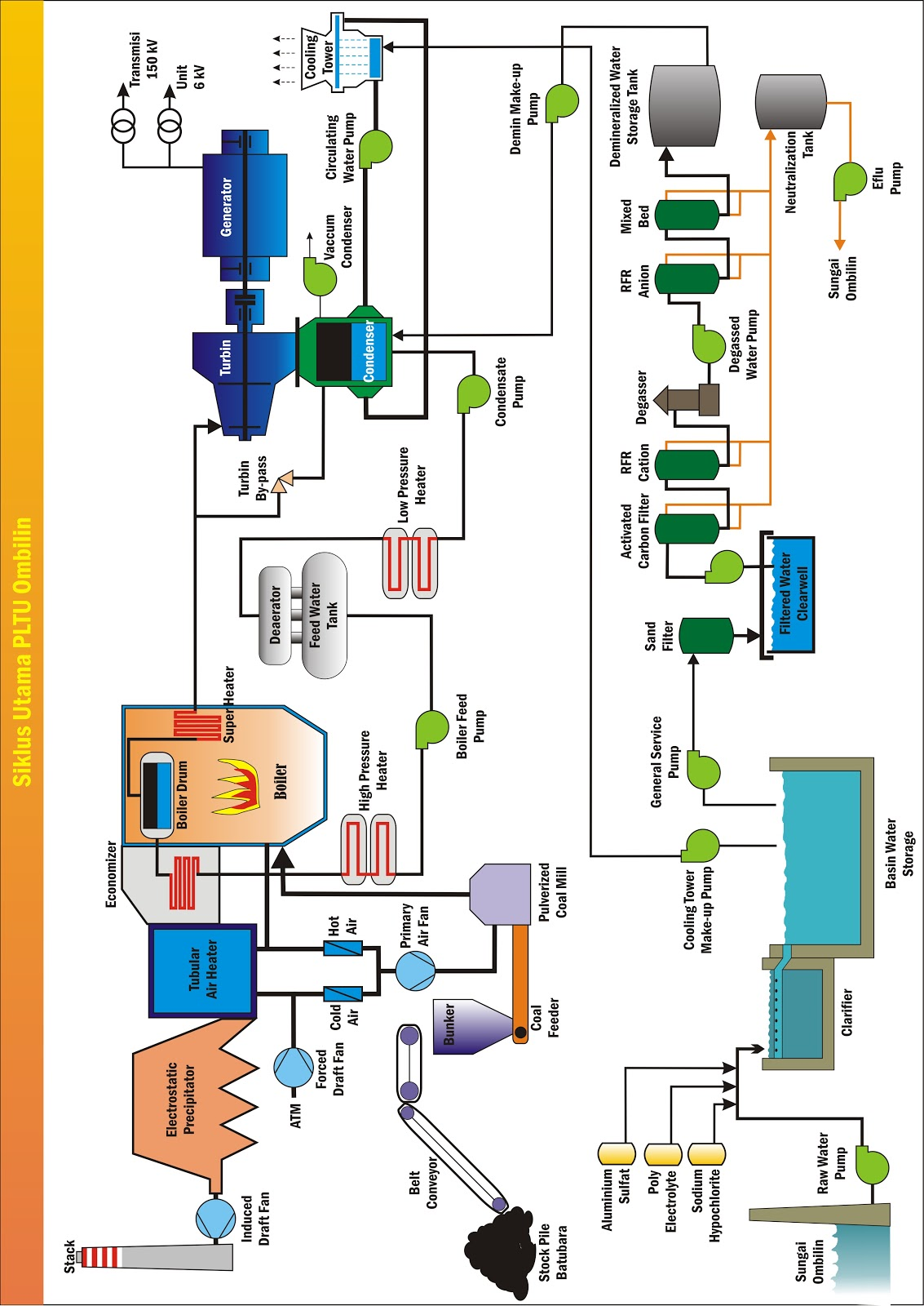 Pembangkitan energi listrik djiteng marsudi