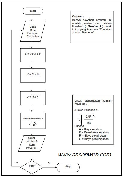 Contoh Flowchart Program