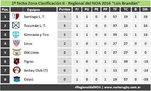 Posiciones: 1º fecha Zona Clasificación II - Regional del NOA 2016  Luis Brandán