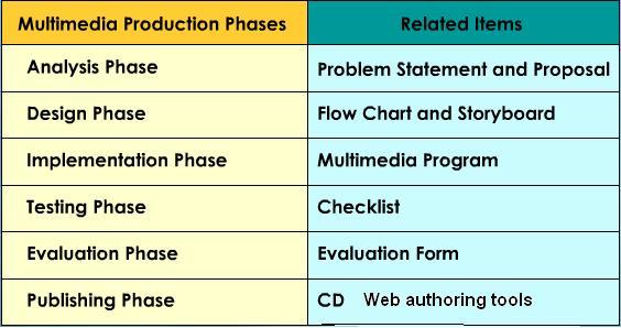 Multimedia planning.