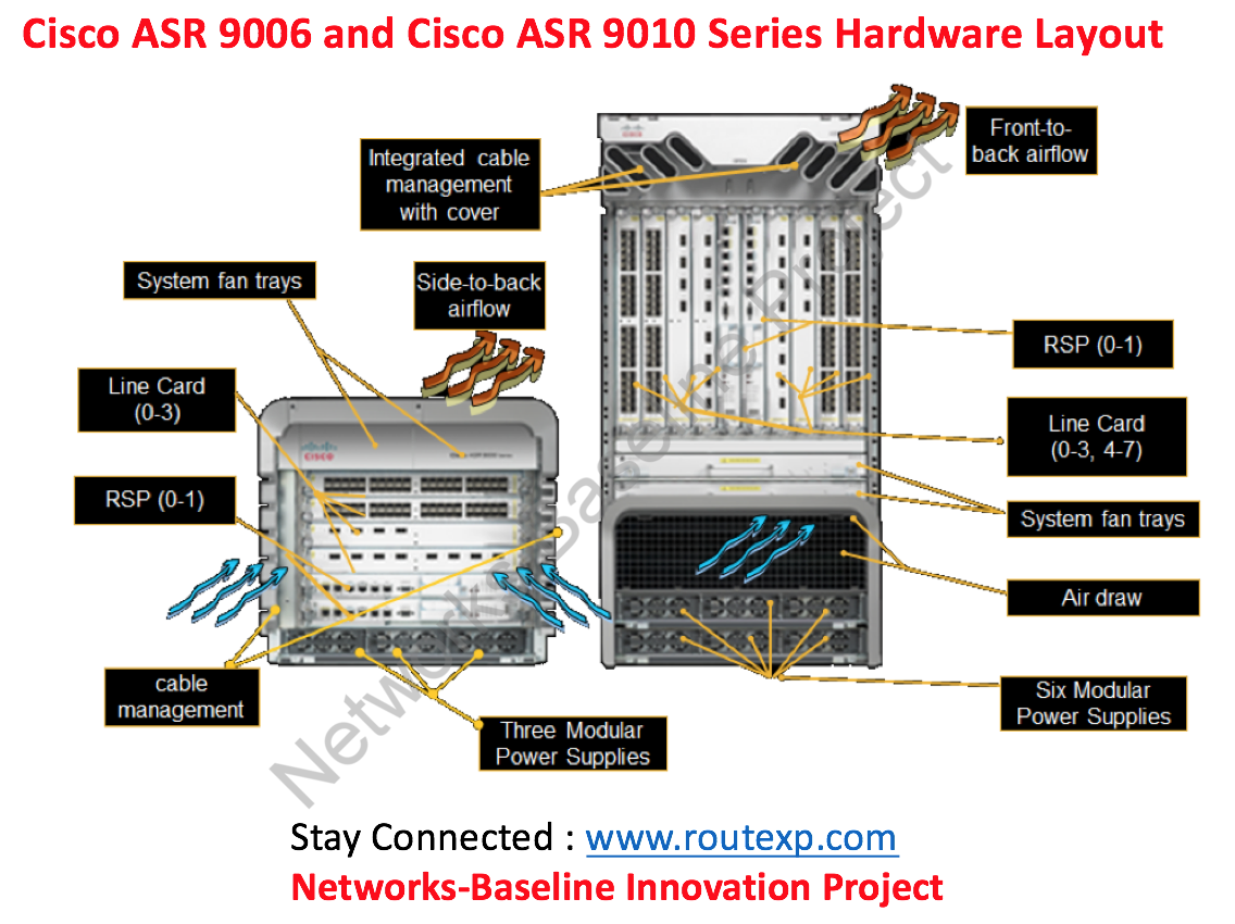 Introduction to Cisco ASR 9000 : The Powerful Machine