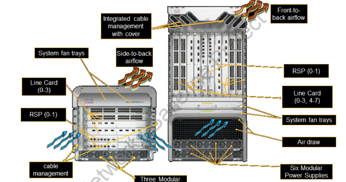 Introduction to Cisco ASR 9000 : The Powerful Machine - Route XP
