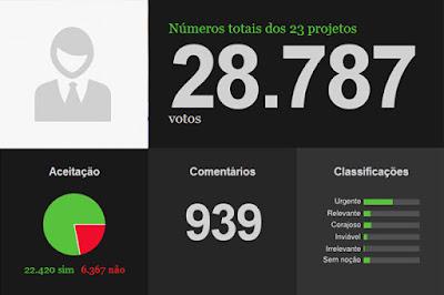 Projeto Votenaweb disponibiliza projetos de lei do Congresso Nacional numa linguagem simples