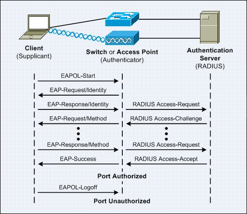Understanding 801X Port