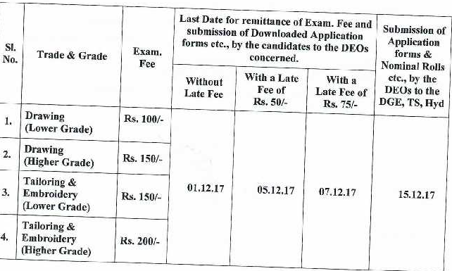 TS TCC Lower / Higher Grade Exam Fee notification 2018
