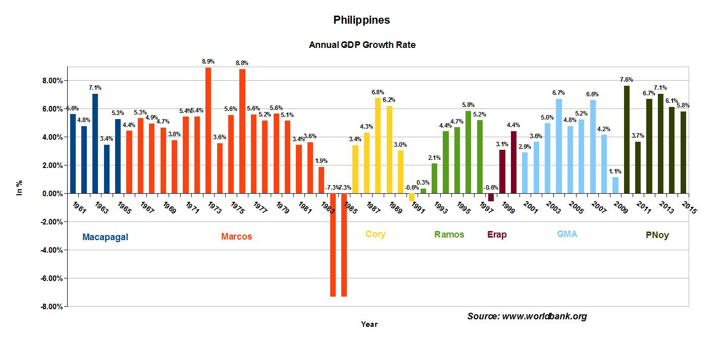 philippines economic system Philippines' economic growth may surpass china's this year: pernia  implementing the national id system, and enhancing the country's social.