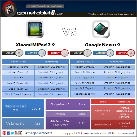 Xiaomi Mi Pad 7.9 vs Google Nexus 9 benchmarks and gaming performance