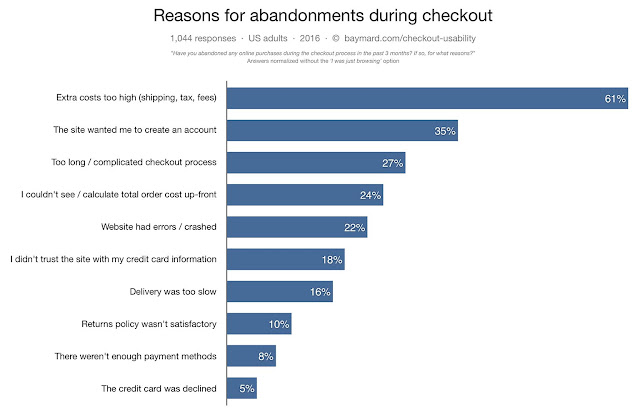 why customers abandon