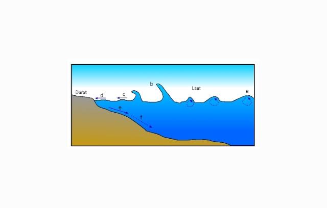Arus Laut, Gelombang Laut, dan Pasang Surut Air Laut