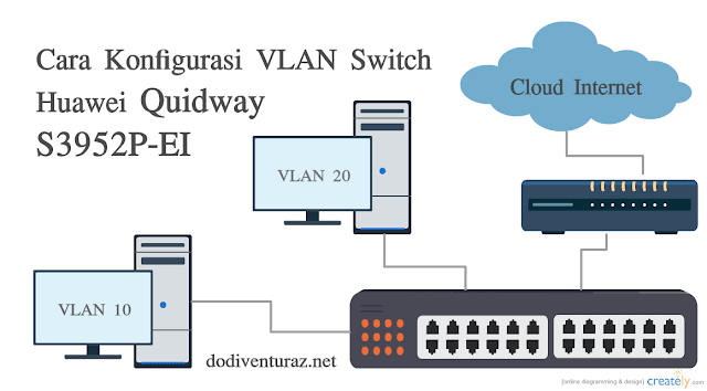 Tutorial Cara Konfigurasi VLAN di Switch Huawei