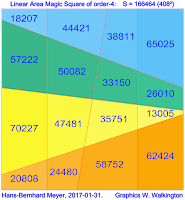 Linear area magic square (L-AMS) of order 4 with magic constant S = 166464