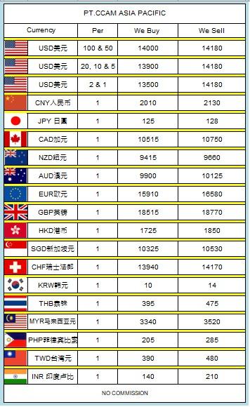 Pt Ccam Asia Pacific Money Changer