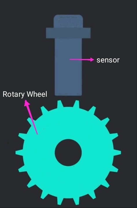 Crankshaft position sensor and the rotary wheel connected to crankshaft, engine Sensor