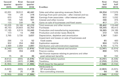 BP, Q2, 2016, financial statement