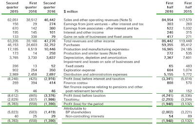 BP, Q2, 2016, financial statement