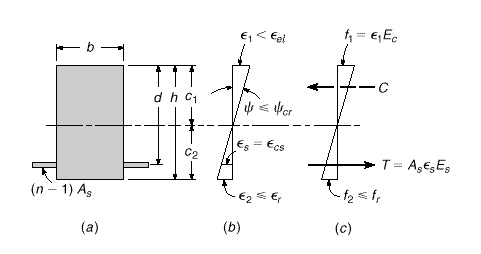 Stress-strain distribution of uncracked beam under elastic loading