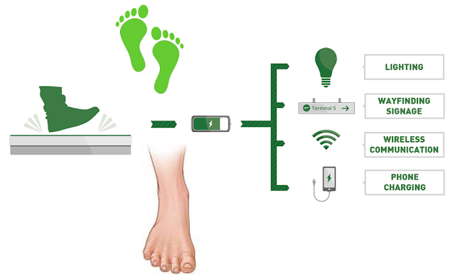 Foot step power generation project