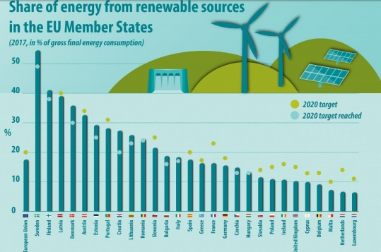 Eurostat: Albania among the countries with the highest share of renewable energy use