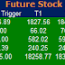 Most active future and option calls ( Pre Market Tips ) for 08 Feb 2016
