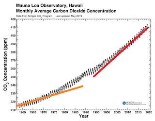 Higher, Hotter, Faster, More Acid: Climate Change is Speeding Up