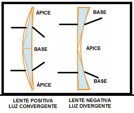 c37dc36de Uma lente positiva é resultado da união de dois prismas através de suas  bases. Como a luz refrata normalmente e se projeta em direção a base do  prisma, ...