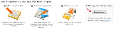 Cara Mendaftarkan Blog ke Google Analitic Terbaru
