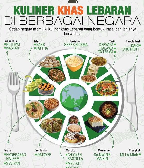 Kuliner Di Berbagai Negara