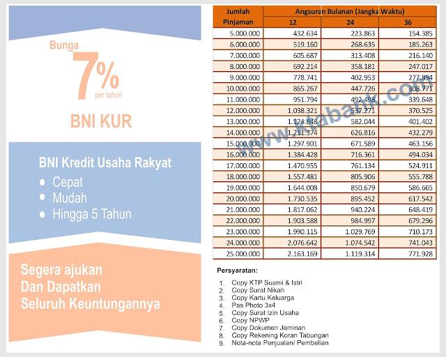tabel angsuran kur bni 2019