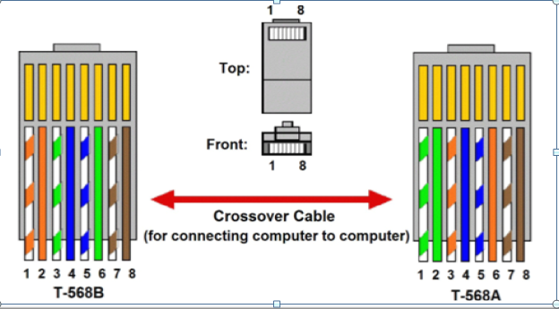Gigabit crossover Cable Networking with RJ45 Jack - IT Professional