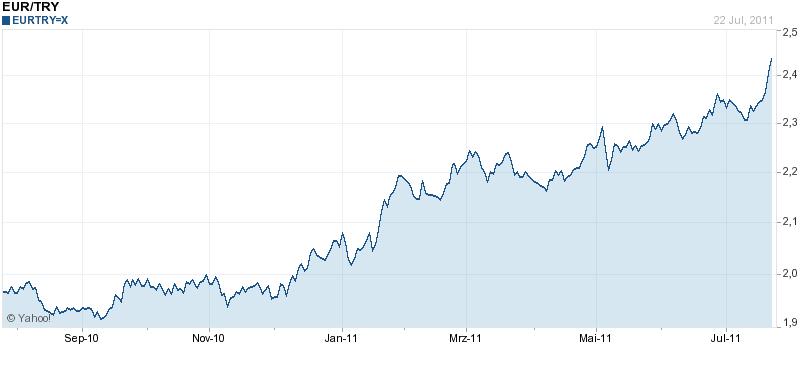 wert türkische lira