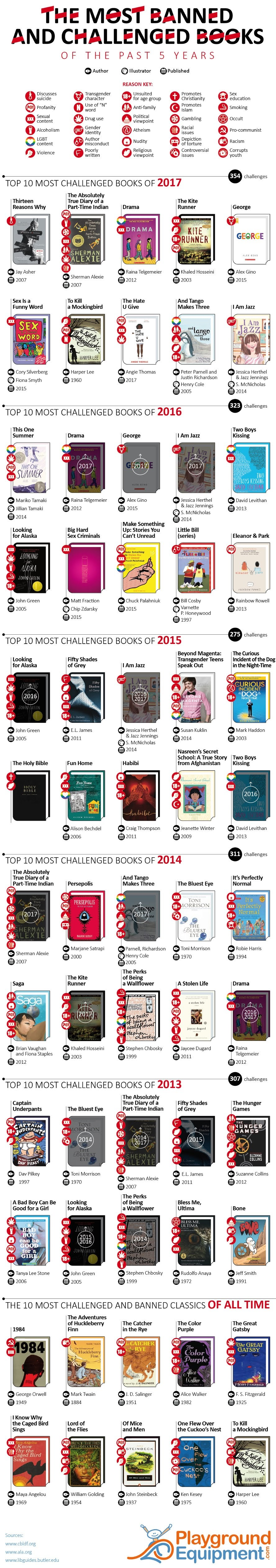 The Never-Ending Saga of Book Banning: Books Banned from 2013-2017 #Infographic