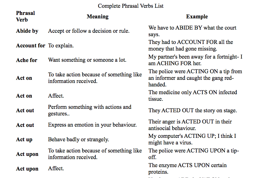 verbs and adverbs essay Adverbs are words that modify a verb, adjective or even another adverb, usually by describing the way in which something takes place or the nature of a particular state of affairs typically, an adverb will specify how, why, when, where, to what extent or the frequency with which something happens.