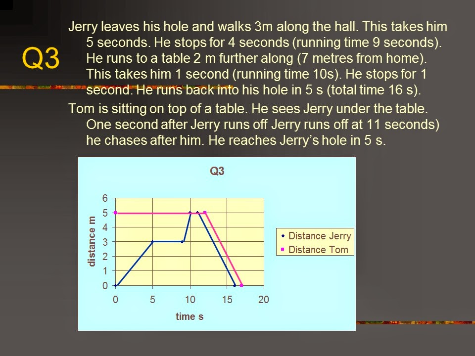 Speed Time graphs physics Igcse history past Papers Edexcel