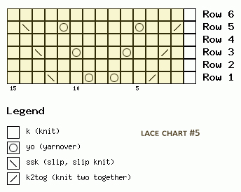 Lace pattern chart no.4 -  Multiple of 14 sts, + 1 and 6-row repeat.