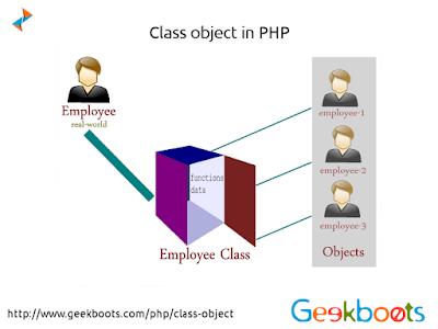 https://www.geekboots.com/php/class-object