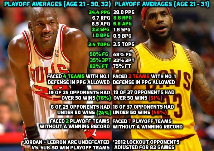 c0c2b384e85 LeBron only has a clear advantage in rebounding over Jordan. Jordan had the  disadvantage of playing in the triangle offense which is designed to limit