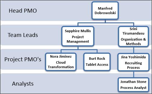 Free Organizational Chart Template Word