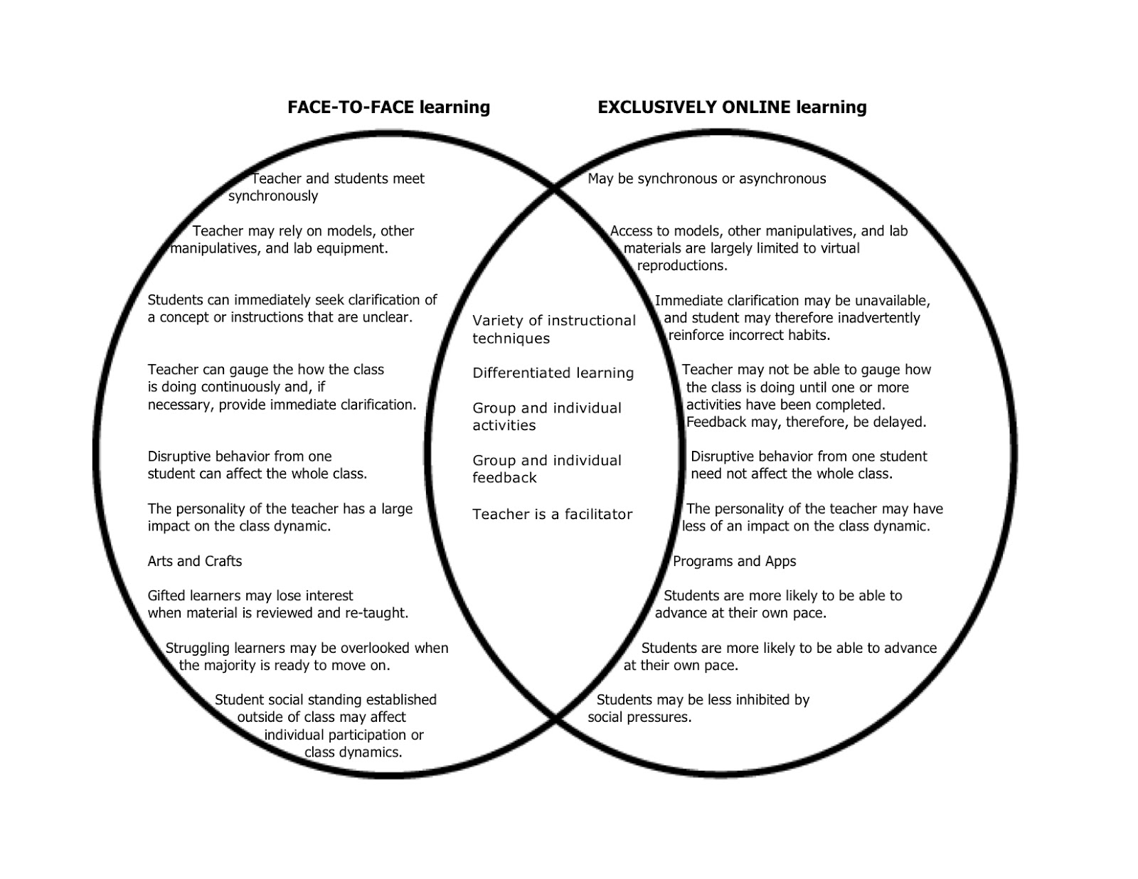 Blended And Online Teaching Course Reflections Face To