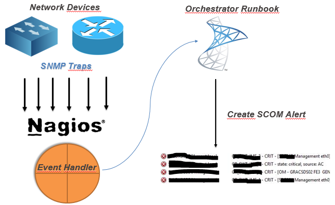 Yet, another blog about    ) System Center: Nagios/Check_MK