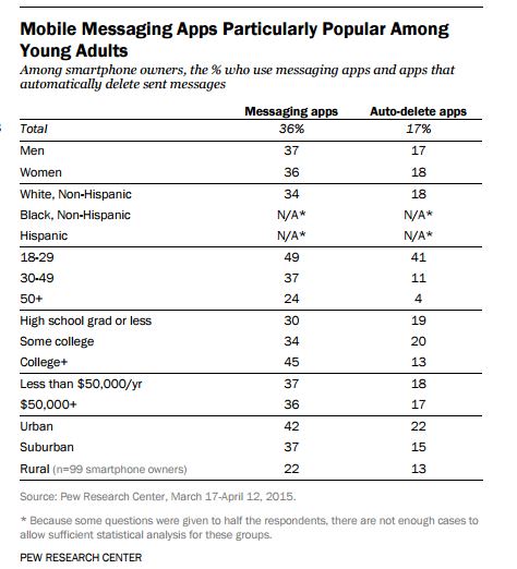 """ 30% of online adults (29%) & 36% of smartphone owners — use messaging apps such as WhatsApp, Kik or iMessage."