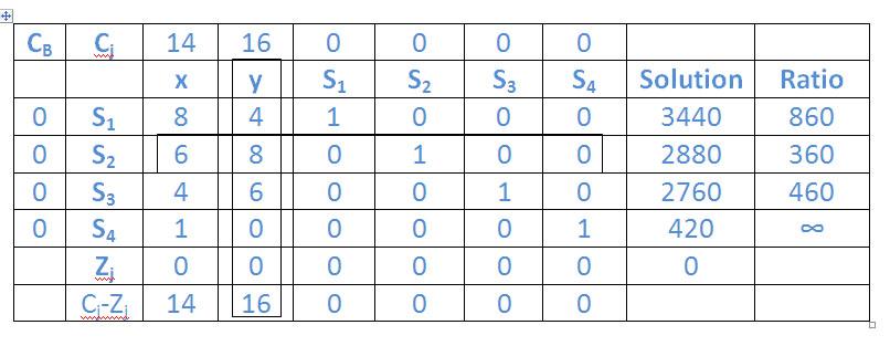 Simplex method: Logic of how the simplex method works