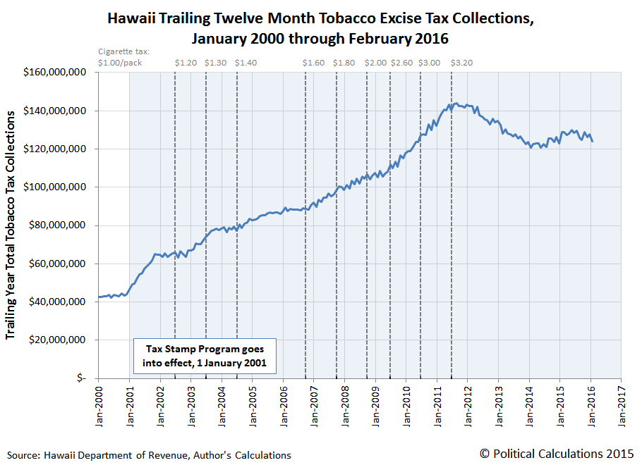 Hawaii Trailing Twelve Month Tobacco Excise Tax Collections, January 2000 through February 2016