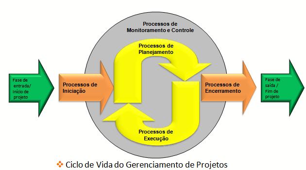 A gestão de projetos em pequenas e médias empresas