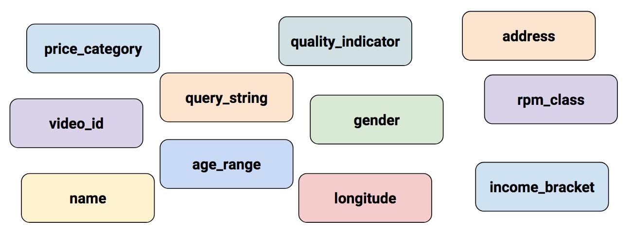 Google Developers Blog: Introducing TensorFlow Feature Columns