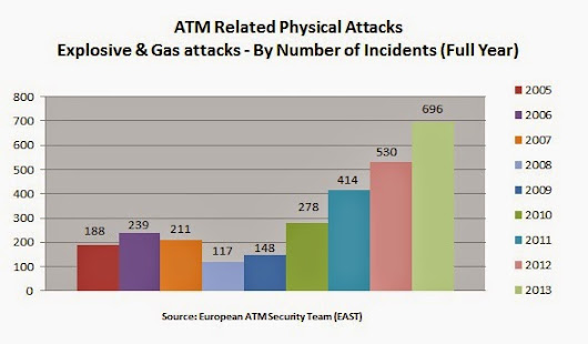 ATM Gas attacks are problem for Europe - Is the USA next?